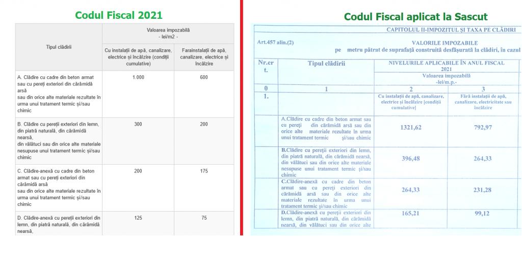 Diferențe mari intre Codul Fiscal si taxele percepute la Sascut